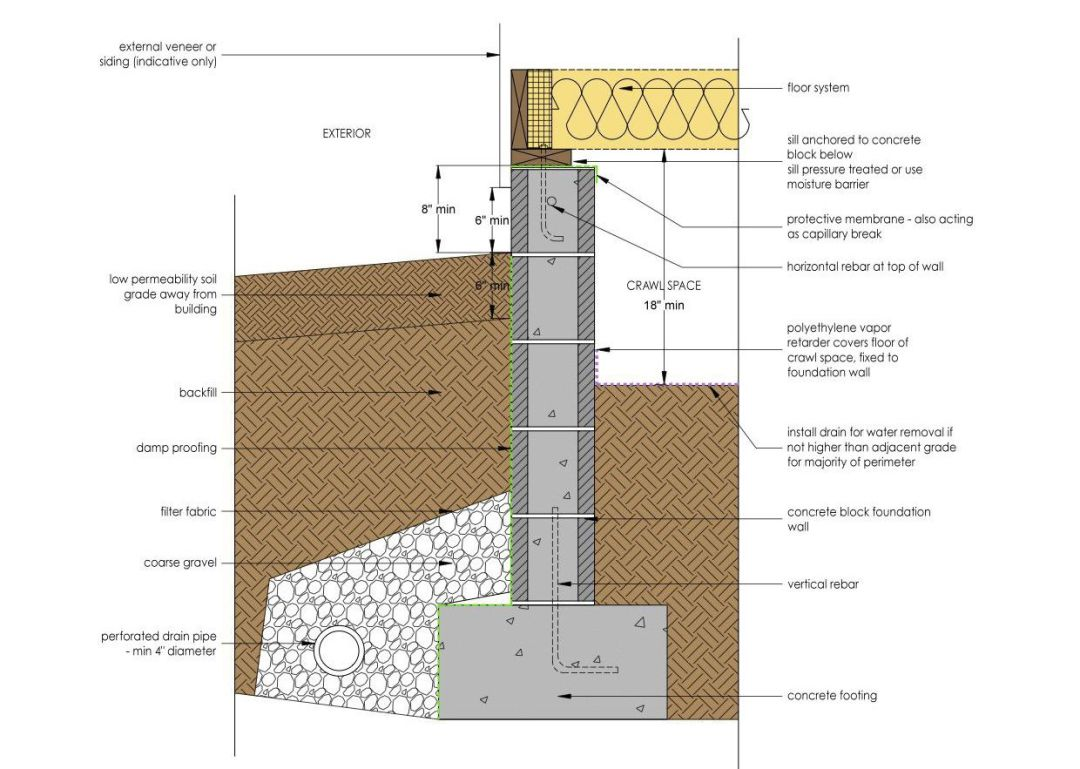 Vented crawl space detail