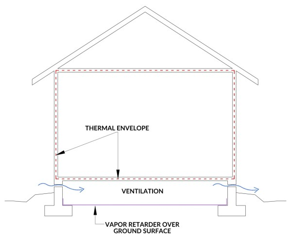 Ventilated crawl space
