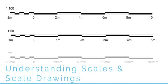 Understanding scales and scale drawings malvernweather Image collections