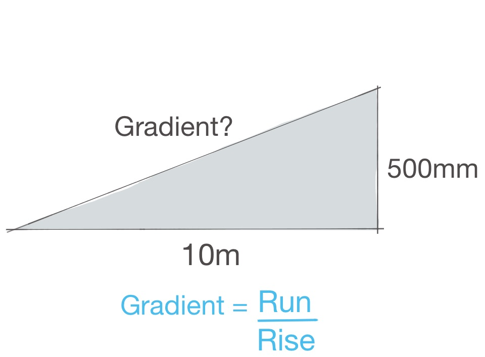 how to work out the gradient of a ramp