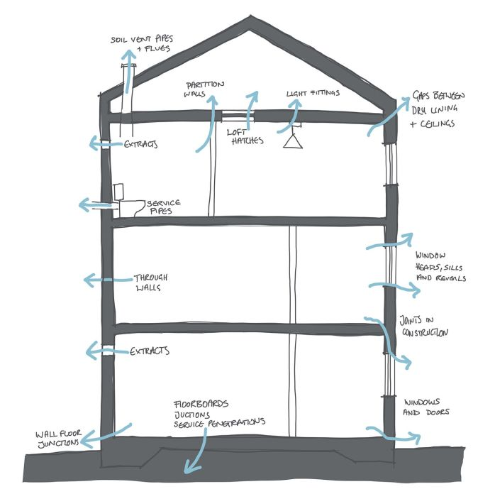 Air leakage paths in buildings
