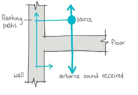 Sound type airborne