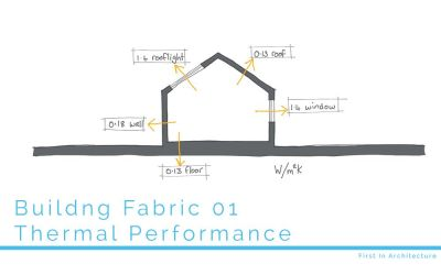 Building Fabric 01 – Thermal Performance