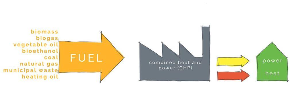 cogeneration principle CHP