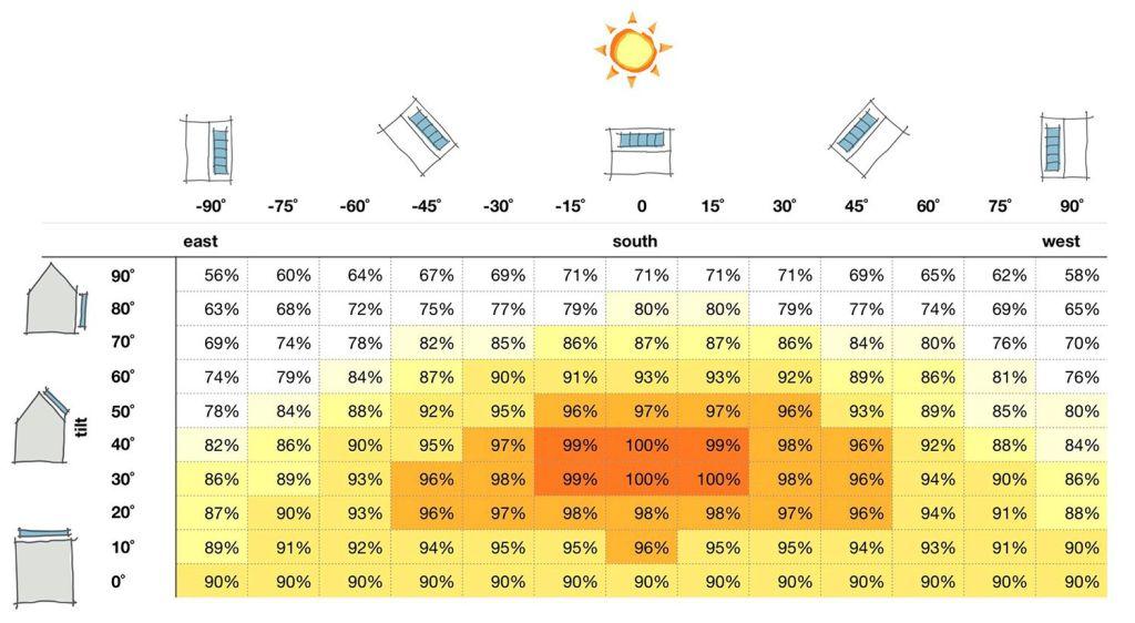 effect of tilt on energy outputLR