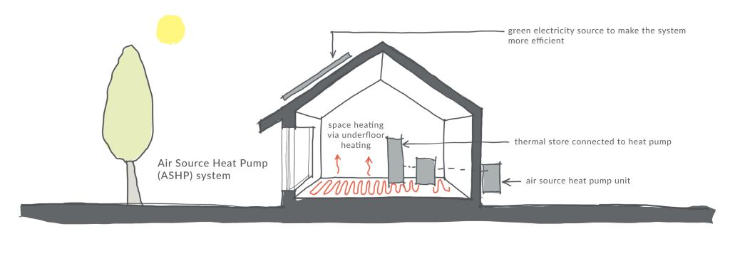 Air source heat pump