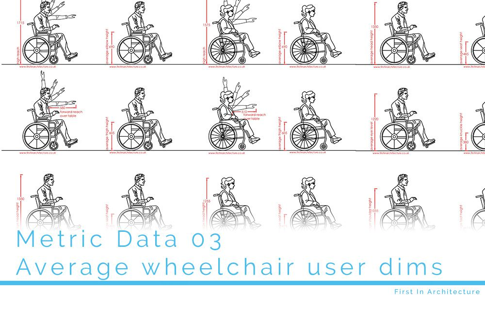 Awe Inspiring Metric Data 03 Average Dimensions Of Wheelchair User Inzonedesignstudio Interior Chair Design Inzonedesignstudiocom