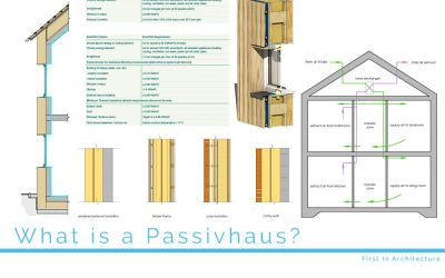 What is a Passivhaus?