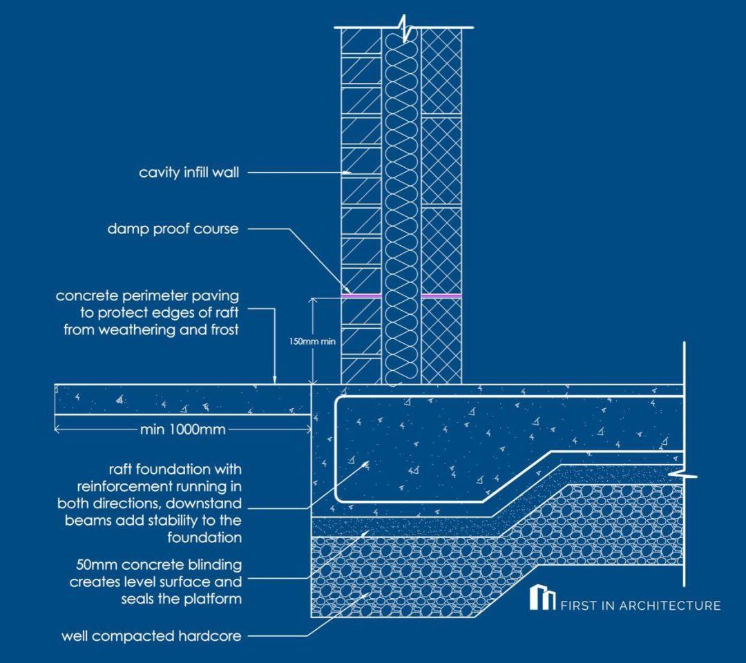 Raft foundation detail GC04