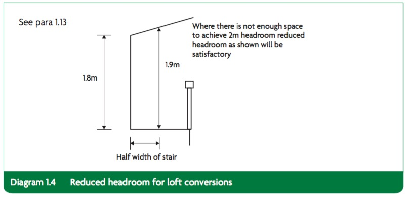Building regs for stairs Reduced headroom for lofts