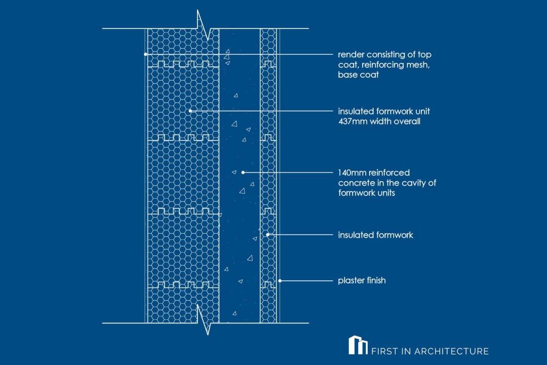 Insulated Concrete Formwork (ICF) Passivhaus wall detail