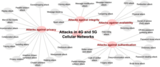 attacks in 4g adn 5g cellular networks