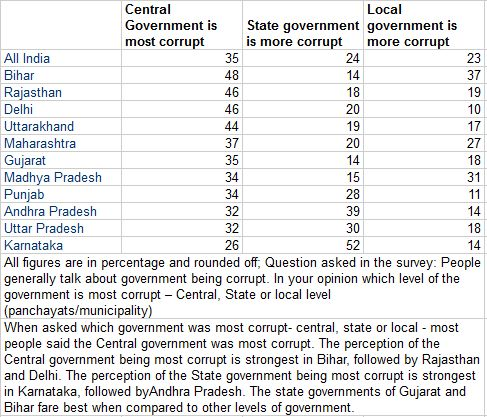 Table 3: Centre most corrupt.