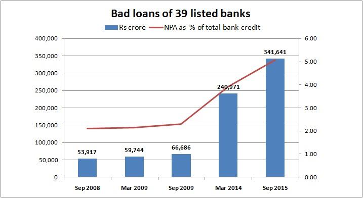 bad loans of 39 banks