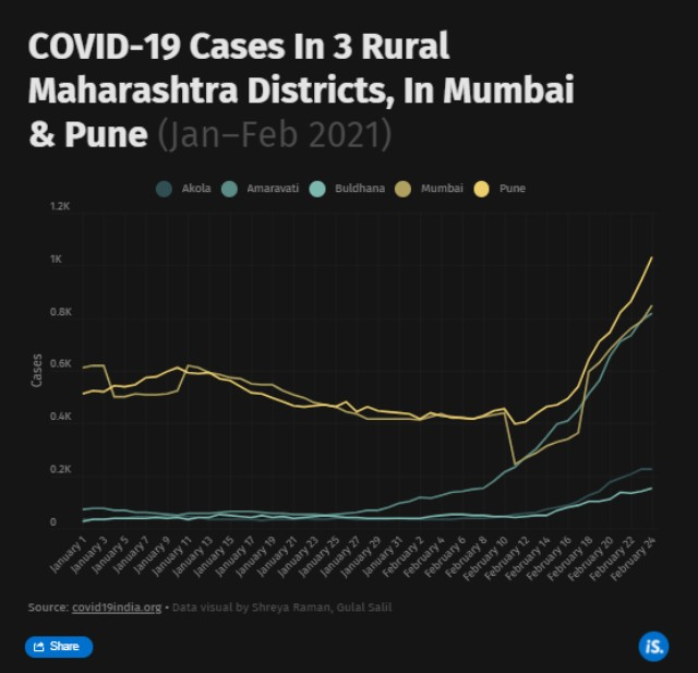 Recent surge in Maharahstra offers clues of how COVID19 pandemic may move through rest of India