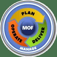Microsoft-Operations-Framework