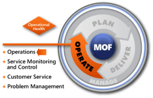 MOF Operations Phase SMF