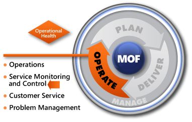 MOF Service Monitoring and Control SMF