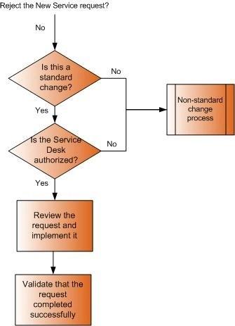 Handling a standard change new service request