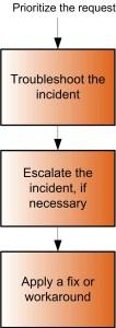 Incident Resolution Flow