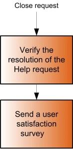 Close Request