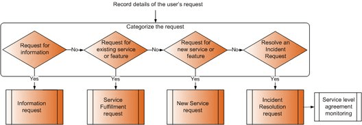 Categorise the users request