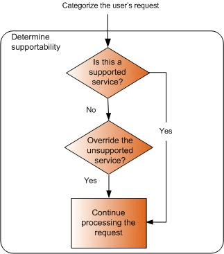 Determine Supportability