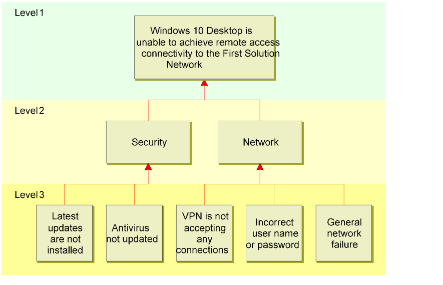 Fault-tree-analysis