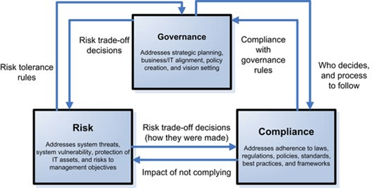 The-relationship-between-governance-risk-and-compliance