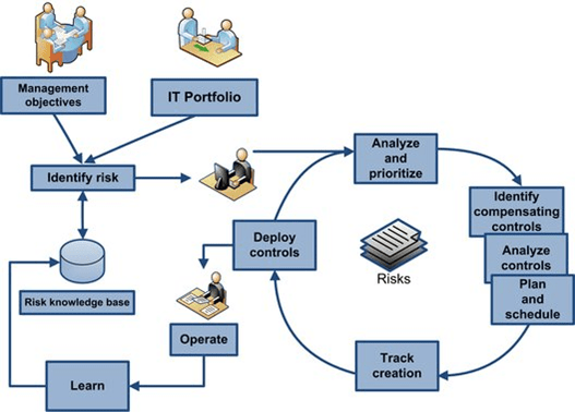 The-generalised-cycle-of-assessing-monitoring-and-controlling-risk