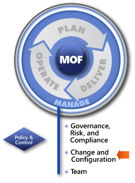 MOF-Change-and-Configuration-SMF