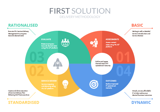 First-Solution-Delivery-Methodology