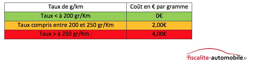 Calcul Co2 Voiture Doccasion