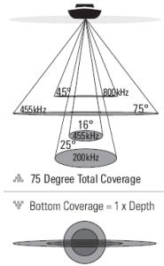 down imaging sonar coverage