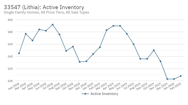 FishHawk Real Estate Market Stats for the month ending March 2020 - Active Inventory