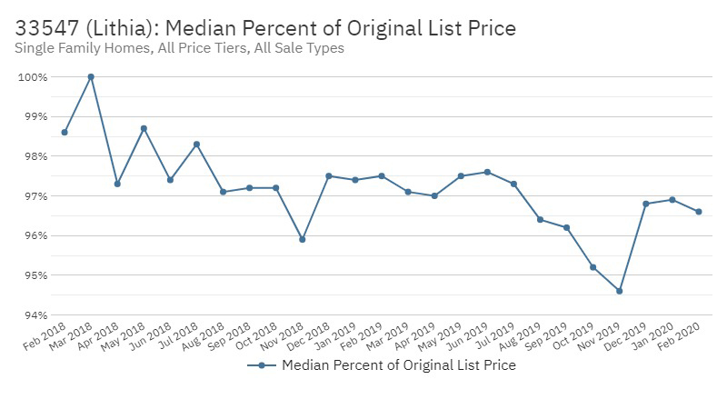 FishHawk Real Estate Market Stats March 2020 - Percent of Original List Price
