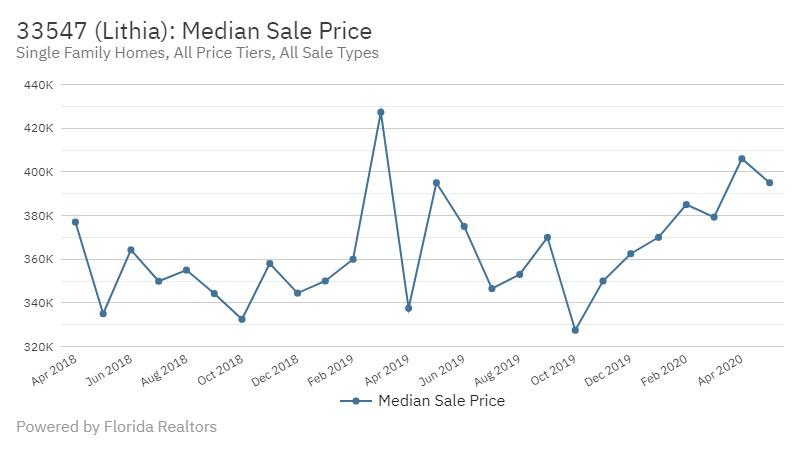 FishHawk Real Estate Market Report | June 2020 Median Sale Price Lithia FL