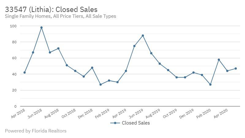 FishHawk Real Estate Market Report | June 2020 Closed Sales Lithia FL
