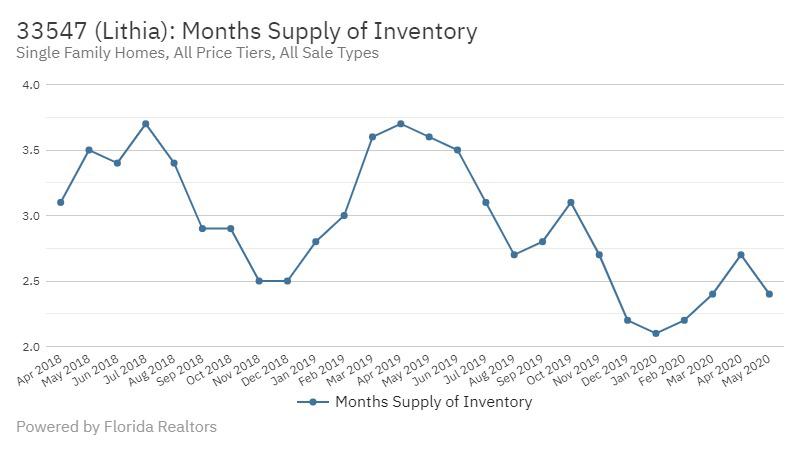 FishHawk Real Estate Market Report | June 2020 Supply of Homes Lithia FL