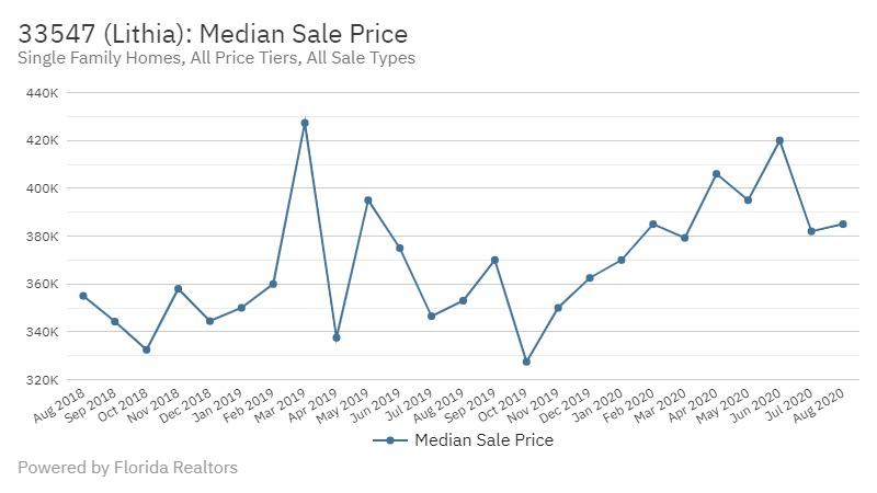 Fishhawk Real Estate Market Stats Median Sale Price October 2020