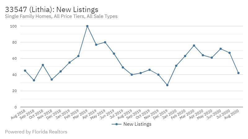 Fishhawk Real Estate Market Stats New Listings October 2020