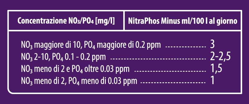 Aquaforest NitraPhos Minus