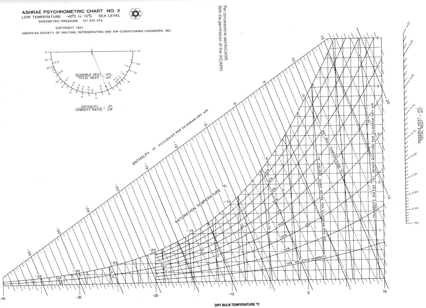 Diagrammi