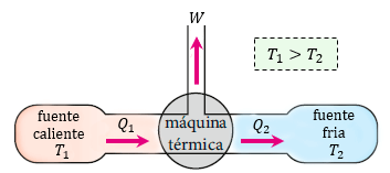 Funcionamiento de una máquina térmica