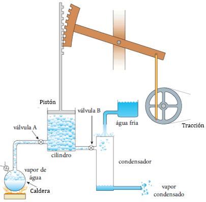 Ejemplo de máquina térmica