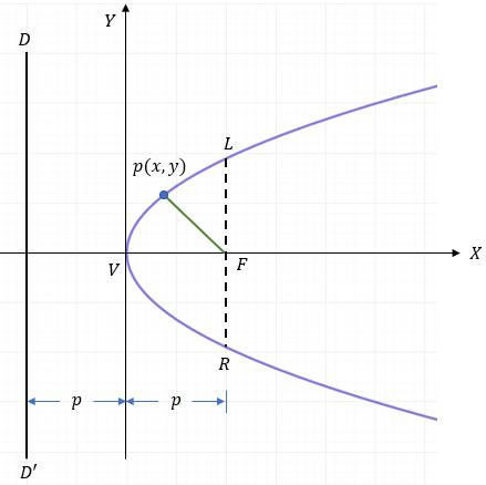 Parábola con Vértice en el origen