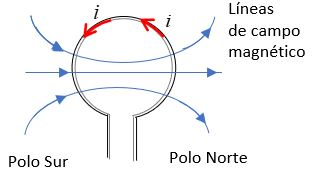 líneas de fuerza magnética