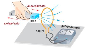 Inducción electromagnética caso A