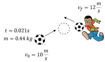 impulso y cantidad de movimiento problema 3