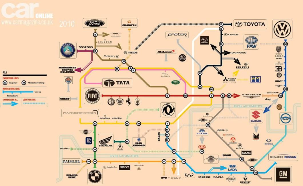 el control de la industria automobilistica y fisiomuro